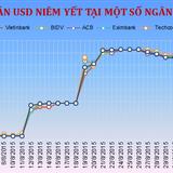 Sáng 9/9: Ngân hàng tăng mạnh giá USD bán ra