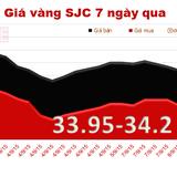 Sáng 9/9, vàng SJC quay đầu tăng giá 100 nghìn đồng/lượng