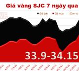 Giá vàng SJC giảm tuần thứ 3 liên tiếp