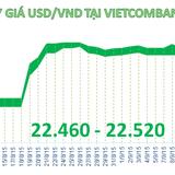 Sáng 15/9: Đồng USD đột ngột tăng giá mạnh