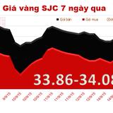 """Vàng SJC tăng giá theo thế giới, """"ngóng"""" tin từ Fed"""