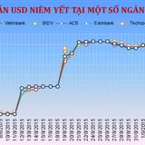 Sáng 23/9: Tỷ giá USD tăng nhẹ