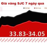 Giá vàng SJC tiếp tục lao dốc, mốc 34 triệu đồng bị đe dọa