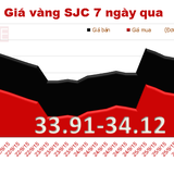 """Giá vàng SJC """"quanh quẩn"""" ngưỡng 34 triệu đồng/lượng"""
