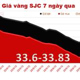 Giá vàng SJC tiếp tục giảm, chênh với thế giới lên 3,35 triệu đồng/lượng