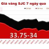 Cuối tuần, giá vàng SJC đột ngột tăng mạnh