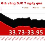 Vàg SJC lại mất mốc 34 triệu đồng/lượng