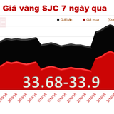 Giá vàng SJC lại ngược chiều vàng thế giới