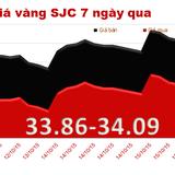 Chốt tuần, vàng SJC tăng 0,39% giá