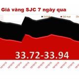 Vàng SJC giảm phiên thứ 3 liên tiếp, chính thức mất mốc 34 triệu đồng/lượng