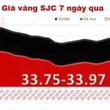 """Giá vàng SJC """"lình xình"""" cận mốc 34 triệu đồng/lượng"""