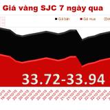 """Đầu tuần, giá vàng SJC đi ngang, vàng thế giới """"ngóng"""" Fed"""