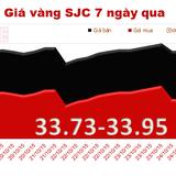 """Giá vàng SJC tiếp tục """"dậm chân tại chỗ"""""""