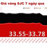 Giá vàng SJC bất ngờ lao dốc mạnh