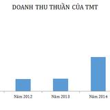 9 tháng, TMT lãi 179 tỷ đồng, tồn kho và nợ phải trả tăng vọt
