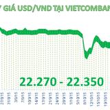 Sáng 5/11: Đồng USD quay đầu giảm giá, đi ngược chiều thế giới