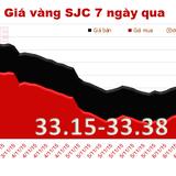 """Giá vàng SJC """"dậm chân tại chỗ"""", chênh với thế giới lên tới  3,74 triệu đồng/lượng"""