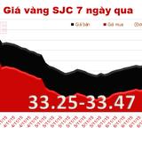 Giá vàng SJC tăng trở lại