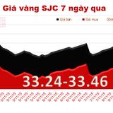 Vàng SJC tiến sát đến mốc 33,5 triệu đồng/lượng