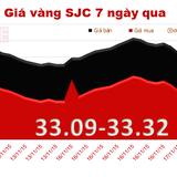 Giá vàng SJC bất ngờ lao dốc mạnh, xuyên đáy 3 tháng