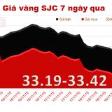 Vàng SJC vượt mốc 33,4 triệu đồng/lượng