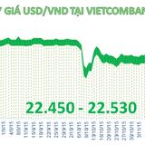 """Sáng 24/11: Đồng USD """"áp sát"""" giá trần"""