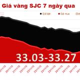 Giá vàng SJC lại giảm, chênh với thế giới 3,95 triệu đồng/lượng