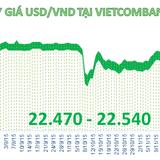 """Tỷ giá USD/VND """"lăm le"""" chạm trần"""