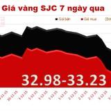 """Giá vàng SJC tiếp tục tăng """"chóng mặt"""""""