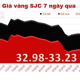 Giá vàng SJC tiếp tục tăng nhẹ