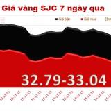 Giá vàng SJC tiếp tục giảm, chạm đáy 2 tuần