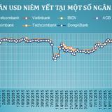 Sáng 23/12: Vietinbank giảm giá mua USD