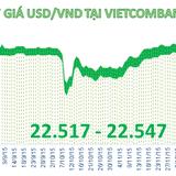 """Tỷ giá USD/VND """"lặng sóng"""" phiên thứ hai liên tiếp"""