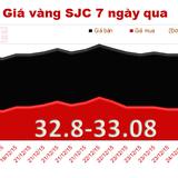 Giá vàng SJC quay đầu tăng giá, rút ngắn khoảng cách với thế giới