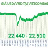 Sáng 28/12: Ngân hàng giảm mạnh giá USD