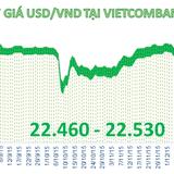 """Tỷ giá USD/VND """"tăng nhiệt"""" trở lại ngày cuối năm"""