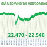 """""""Sóng"""" mạnh tỷ giá USD/VND ngay ngày đầu thực hiện chính sách mới"""