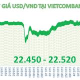 Sáng 7/1: Tỷ giá USD/VND tăng tới 40 đồng