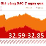 """Giá vàng SJC """"bất động"""" bất chấp sóng mạnh từ thế giới"""