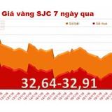 """Chốt tuần, vàng SJC """"bốc hơi"""" 0,09% giá trị"""