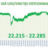 USD tiếp tục nằm đáy hơn 3 tháng, tỷ giá trung tâm giảm tiếp 5 đồng