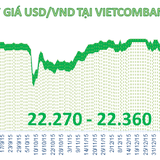 Tỷ giá trung tâm giảm tiếp 15 đồng, ngân hàng thương mại tăng giá bán USD