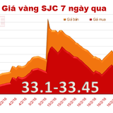 Sau ngày Thần Tài, doanh nghiệp giảm mạnh giá bán vàng