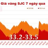 """Giá vàng SJC tiếp tục """"đi lùi"""""""