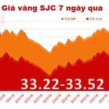 Giá vàng SJC tăng 540 nghìn đồng/lượng trong tháng 2