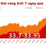 """Giá vàng SJC """"hãm"""" đà tăng"""