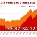 Giá vàng SJC quay đầu tăng mạnh, vượt mốc 34 triệu đồng