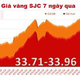 Giá vàng SJC quay đầu lao dốc mạnh
