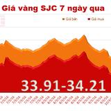 Giá vàng SJC bất ngờ bật tăng mạnh, vượt mốc 34 triệu đồng/lượng