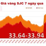 """Giá vàng SJC """"lình xình"""" sát mốc 34 triệu đồng/lượng"""